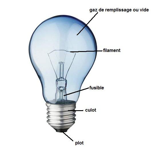 description de controverses les lampes basse consommation sont elles une solution durable. Black Bedroom Furniture Sets. Home Design Ideas