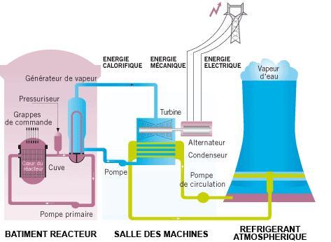 Controverse la construction de l 39 epr for Centrale vapeur ne fait plus de vapeur