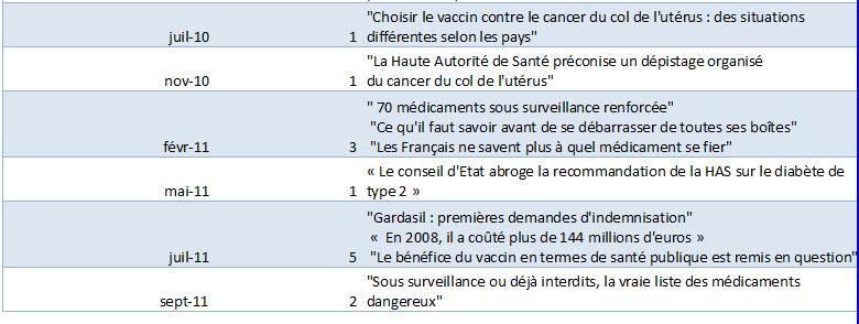 liste des médicaments dangereux afssaps