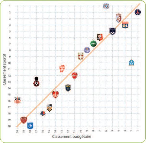 [2e journée de L2] SM Caen 1-2 FC Lorient - Page 3 Corr%c3%a9lation-budet-classement-en-L11