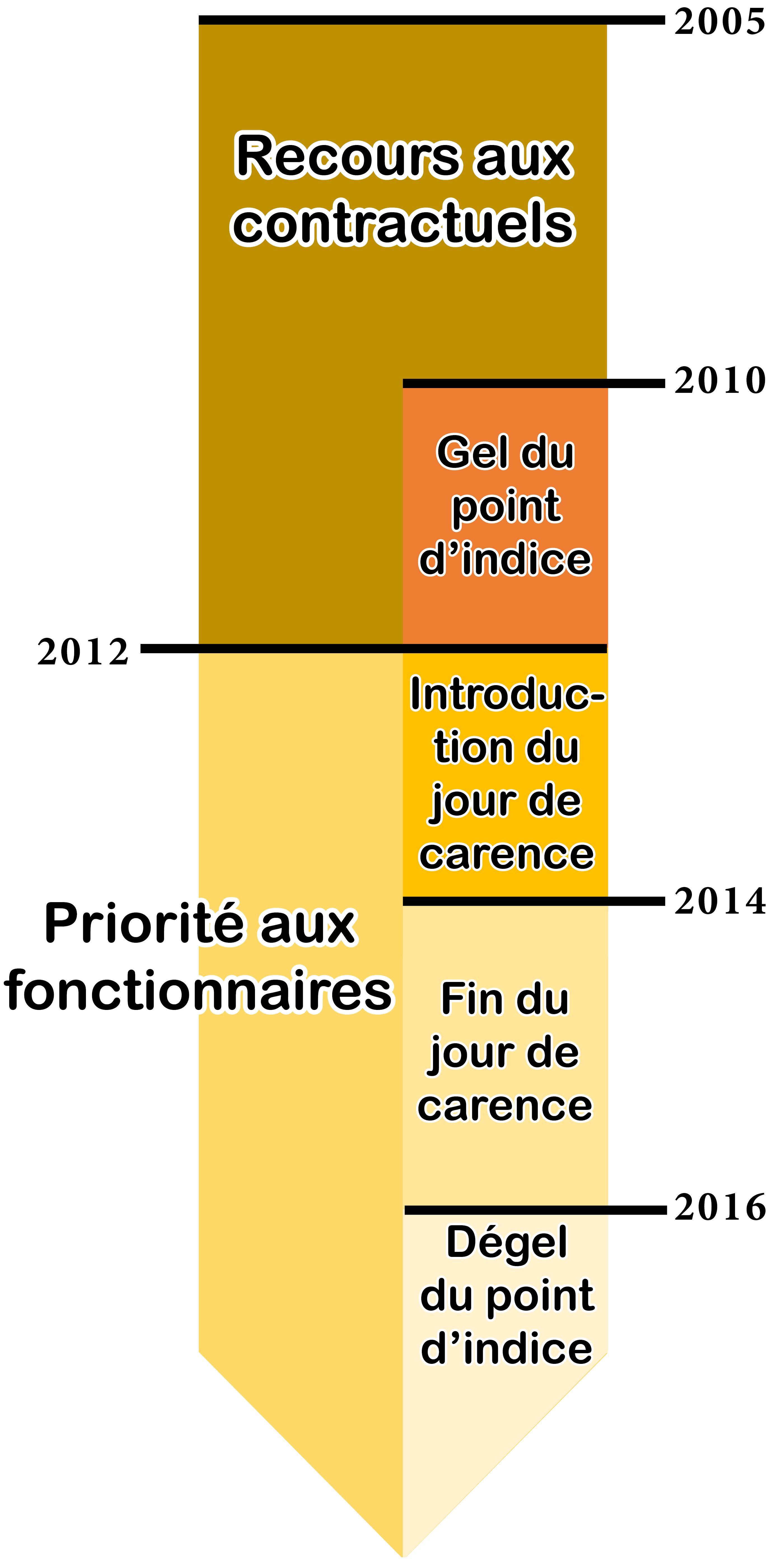 Les Contractuels Apres 2012 Y A T Il Trop De Fonctionnaires